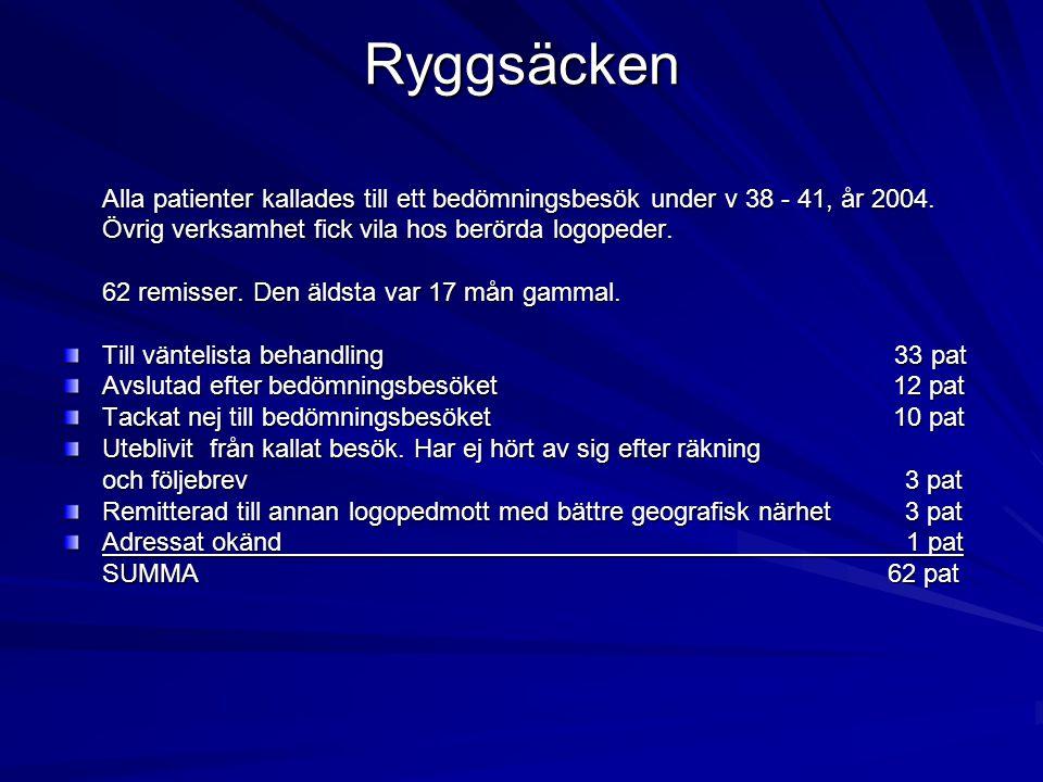 Ryggsäcken Alla patienter kallades till ett bedömningsbesök under v 38 - 41, år 2004. Övrig verksamhet fick vila hos berörda logopeder. 62 remisser. D
