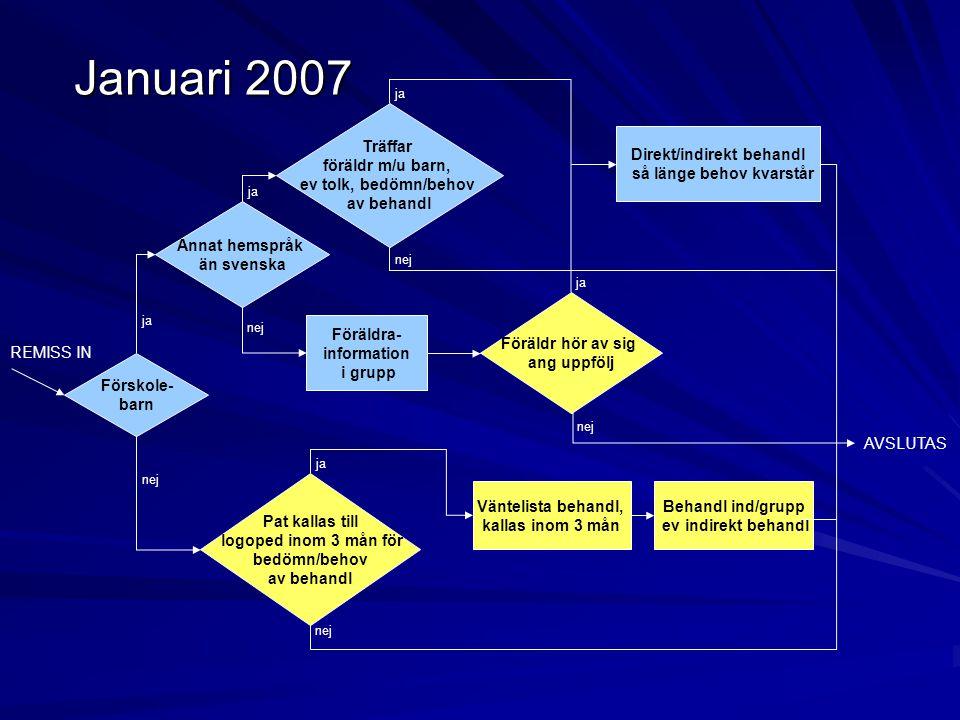 Januari 2007 Pat kallas till logoped inom 3 mån för bedömn/behov av behandl Träffar föräldr m/u barn, ev tolk, bedömn/behov av behandl Föräldr hör av
