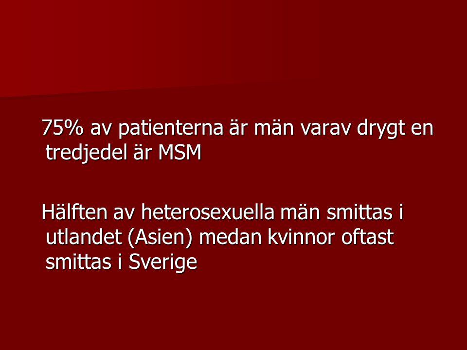 75% av patienterna är män varav drygt en tredjedel är MSM 75% av patienterna är män varav drygt en tredjedel är MSM Hälften av heterosexuella män smit