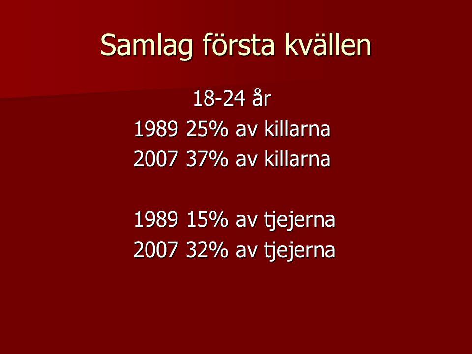 Samlag första kvällen 18-24 år 18-24 år 1989 25% av killarna 1989 25% av killarna 2007 37% av killarna 2007 37% av killarna 1989 15% av tjejerna 1989