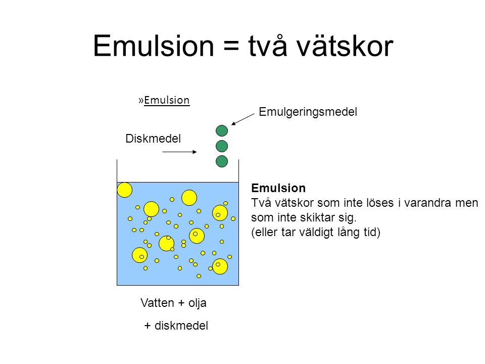 Emulsion = två vätskor Vatten + olja + diskmedel Emulsion Två vätskor som inte löses i varandra men som inte skiktar sig. (eller tar väldigt lång tid)
