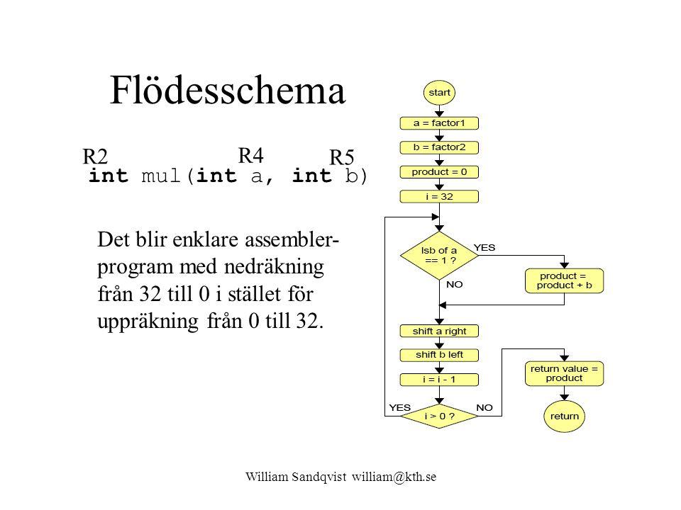 William Sandqvist william@kth.se Flödesschema Det blir enklare assembler- program med nedräkning från 32 till 0 i stället för uppräkning från 0 till 3