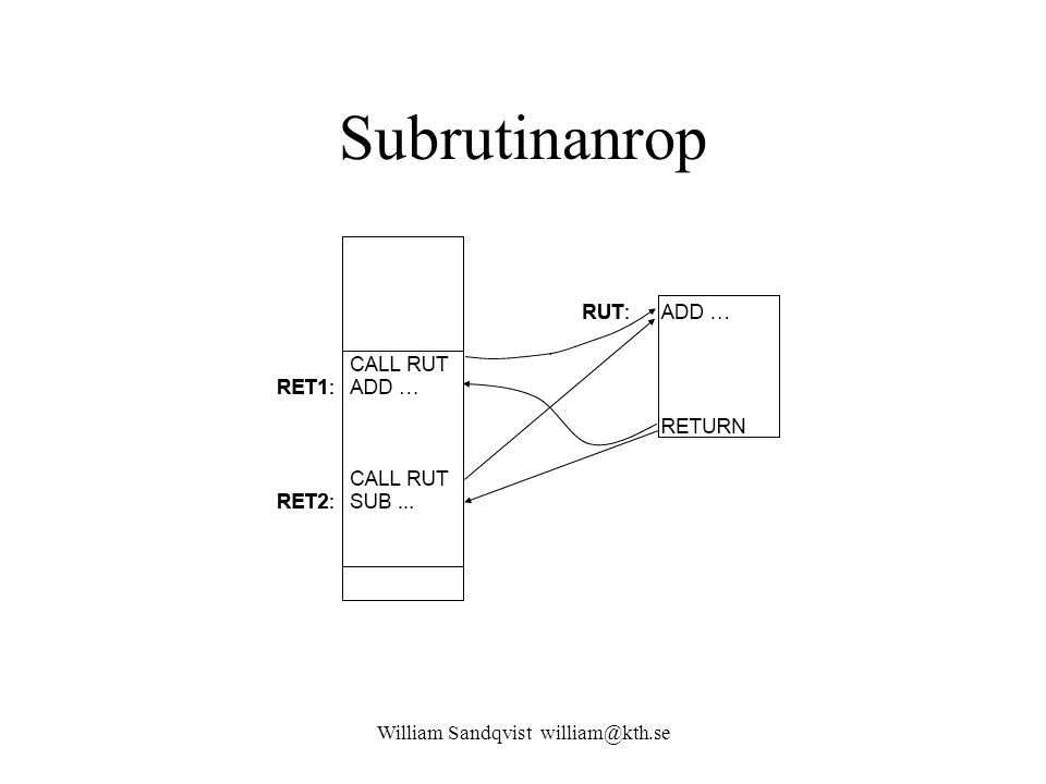 William Sandqvist william@kth.se Subrutinanrop