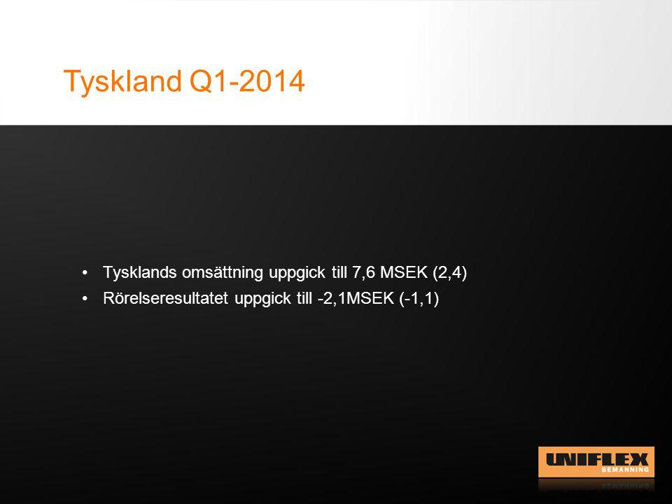 Tyskland Q1-2014 Tysklands omsättning uppgick till 7,6 MSEK (2,4) Rörelseresultatet uppgick till -2,1MSEK (-1,1)