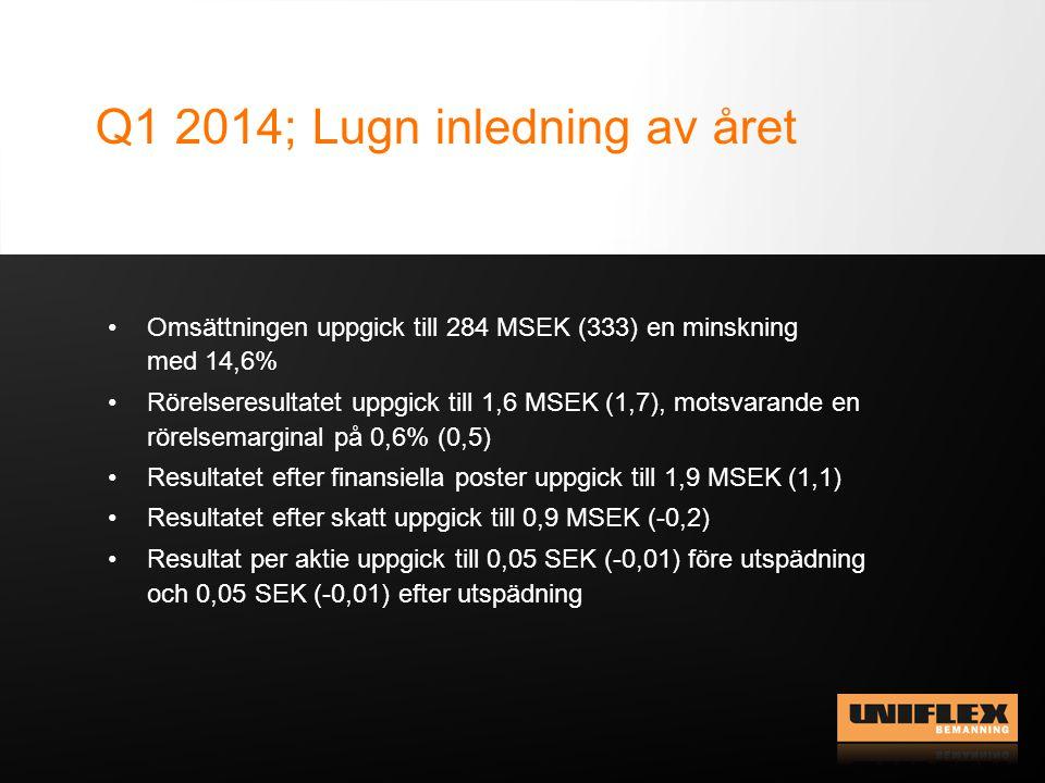 Q1 2014; Lugn inledning av året Omsättningen uppgick till 284 MSEK (333) en minskning med 14,6% Rörelseresultatet uppgick till 1,6 MSEK (1,7), motsvarande en rörelsemarginal på 0,6% (0,5) Resultatet efter finansiella poster uppgick till 1,9 MSEK (1,1) Resultatet efter skatt uppgick till 0,9 MSEK (-0,2) Resultat per aktie uppgick till 0,05 SEK (-0,01) före utspädning och 0,05 SEK (-0,01) efter utspädning