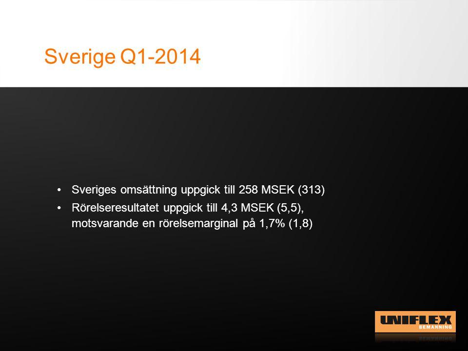 Sverige Q1-2014 Sveriges omsättning uppgick till 258 MSEK (313) Rörelseresultatet uppgick till 4,3 MSEK (5,5), motsvarande en rörelsemarginal på 1,7% (1,8)