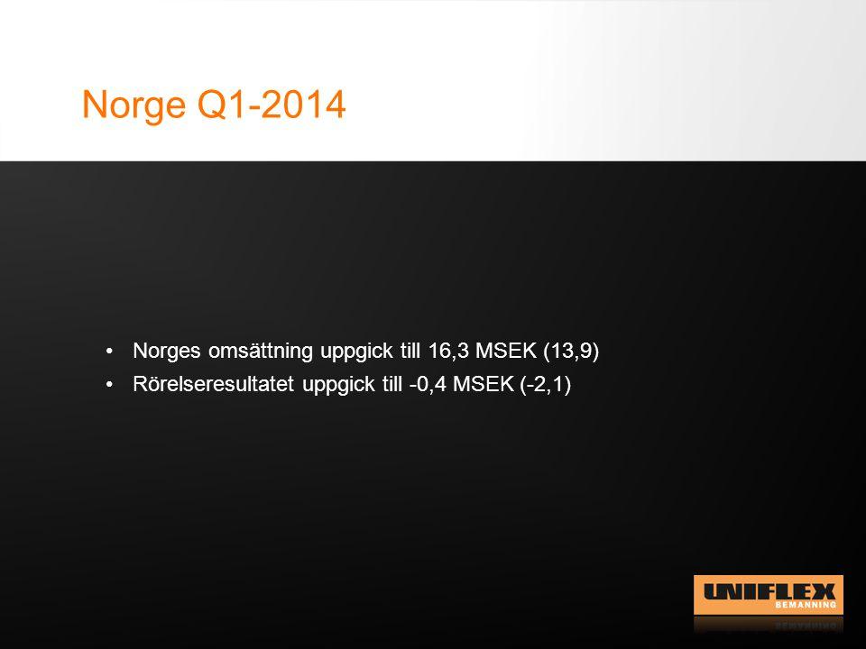 Norge Q1-2014 Norges omsättning uppgick till 16,3 MSEK (13,9) Rörelseresultatet uppgick till -0,4 MSEK (-2,1)