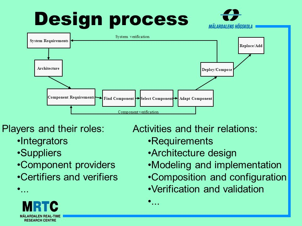 Design process System Requirements Architecture Deploy/Compose Replace/Add Component Requirements Find ComponentSelect ComponentAdapt Component Component verification System verification Players and their roles: Integrators Suppliers Component providers Certifiers and verifiers...