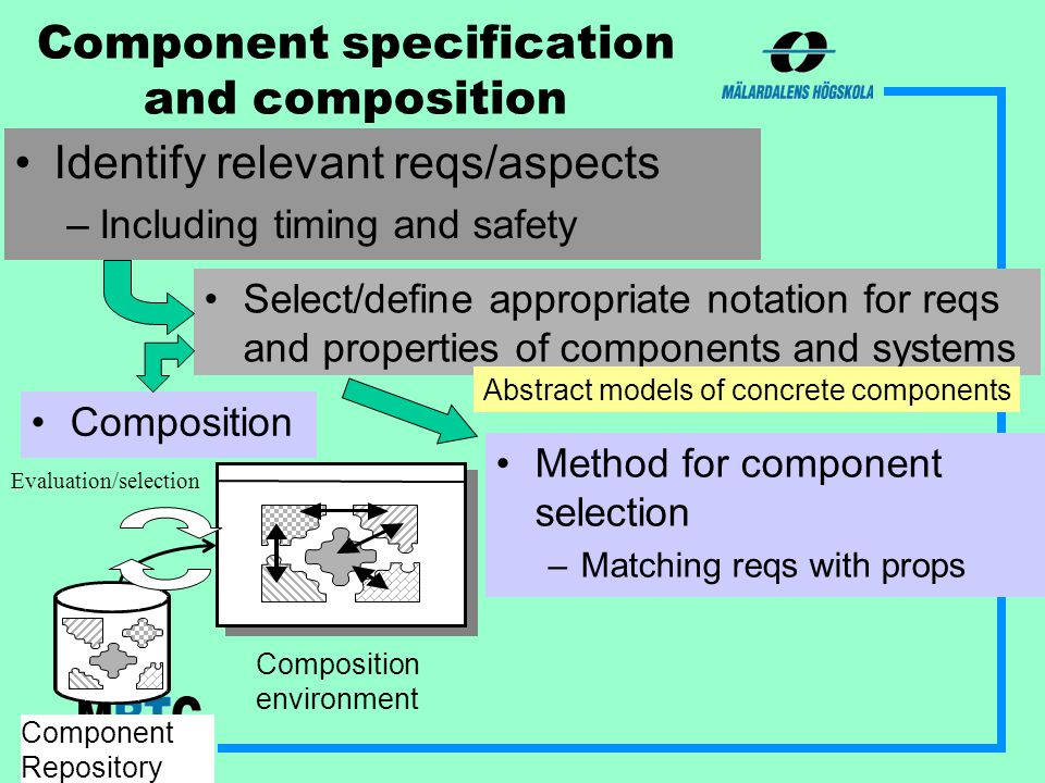 Composition Method for component selection –Matching reqs with props Component specification and composition Identify relevant reqs/aspects –Including timing and safety Component Repository Composition environment Evaluation/selection Select/define appropriate notation for reqs and properties of components and systems Abstract models of concrete components