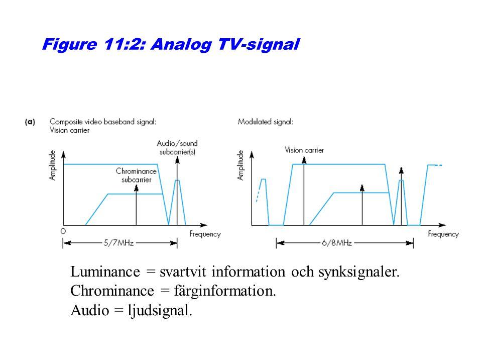 Figure 11:2: Analog TV-signal Luminance = svartvit information och synksignaler. Chrominance = färginformation. Audio = ljudsignal.