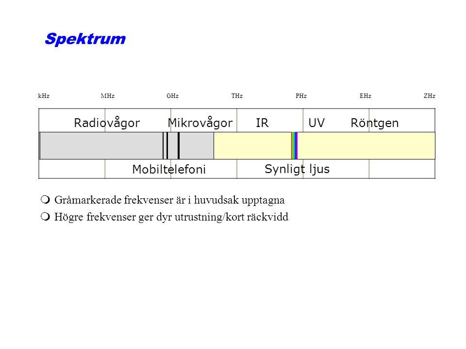 Spektrum RadiovågorMikrovågorIRUVRöntgen kHzMHzGHzTHzPHzEHzZHz Mobiltelefoni Synligt ljus mGråmarkerade frekvenser är i huvudsak upptagna mHögre frekvenser ger dyr utrustning/kort räckvidd
