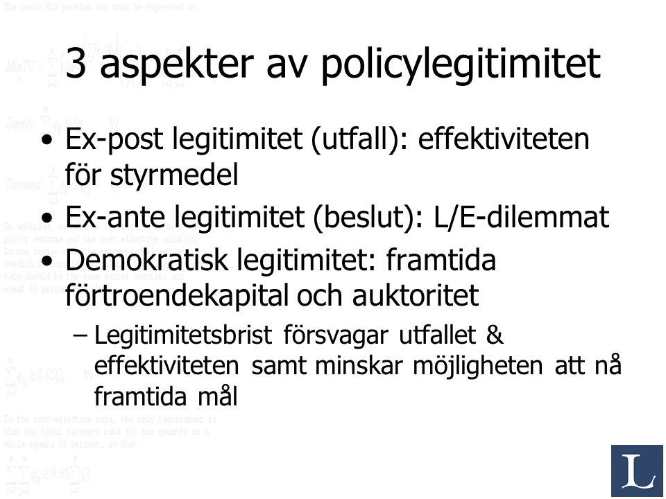 3 aspekter av policylegitimitet Ex-post legitimitet (utfall): effektiviteten för styrmedel Ex-ante legitimitet (beslut): L/E-dilemmat Demokratisk legi