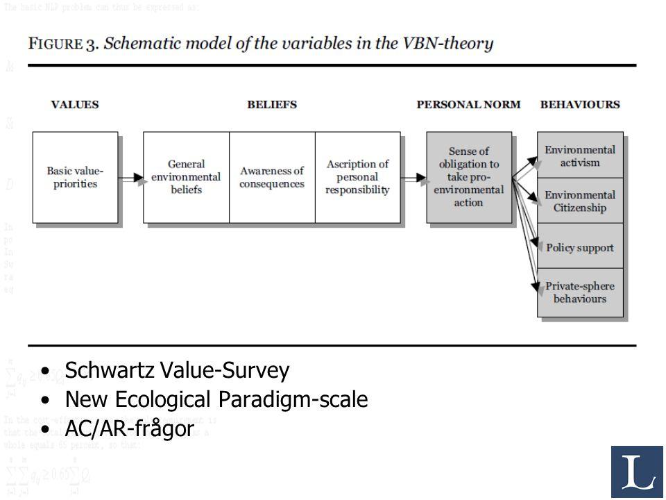 Schwartz Value-Survey New Ecological Paradigm-scale AC/AR-frågor