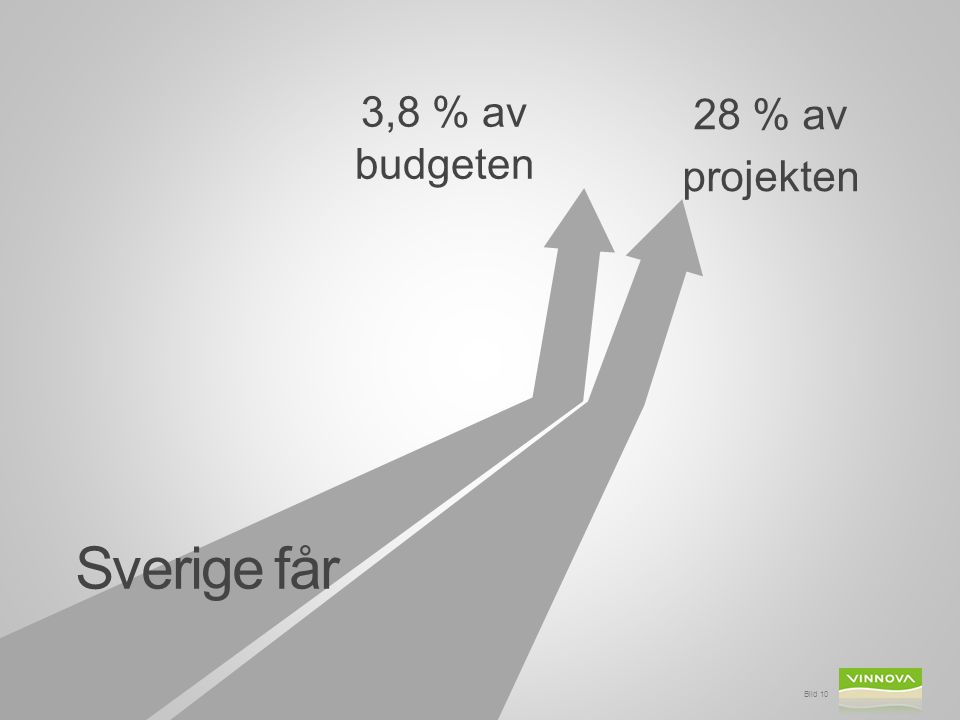 Sverige får Bild 10 28 % av projekten 3,8 % av budgeten