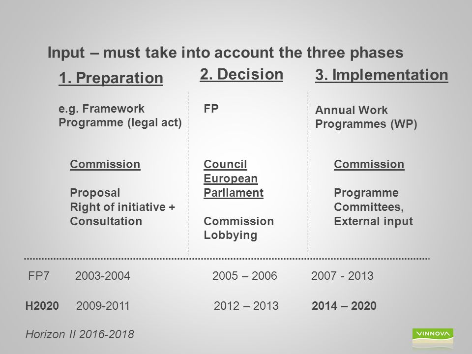 Input – must take into account the three phases 1.