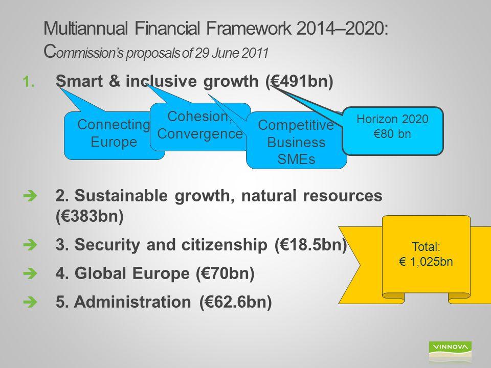 Horizon 2020 En del av EU2020, Innovationsunionen och ERA:  Tackla den ekonomiska krisen – skapa tillväxt och nya jobb  Ta hänsyn till befolkningens oro över försörjning, säkerhet och miljö  Stärka Europas globala ställning inom forskning, innovation och teknologi * Slutlig budget för H2020 70,2 M€ Kommissionens förslag 80 miljarder €* för forskning och innovation – 2014 - 2020