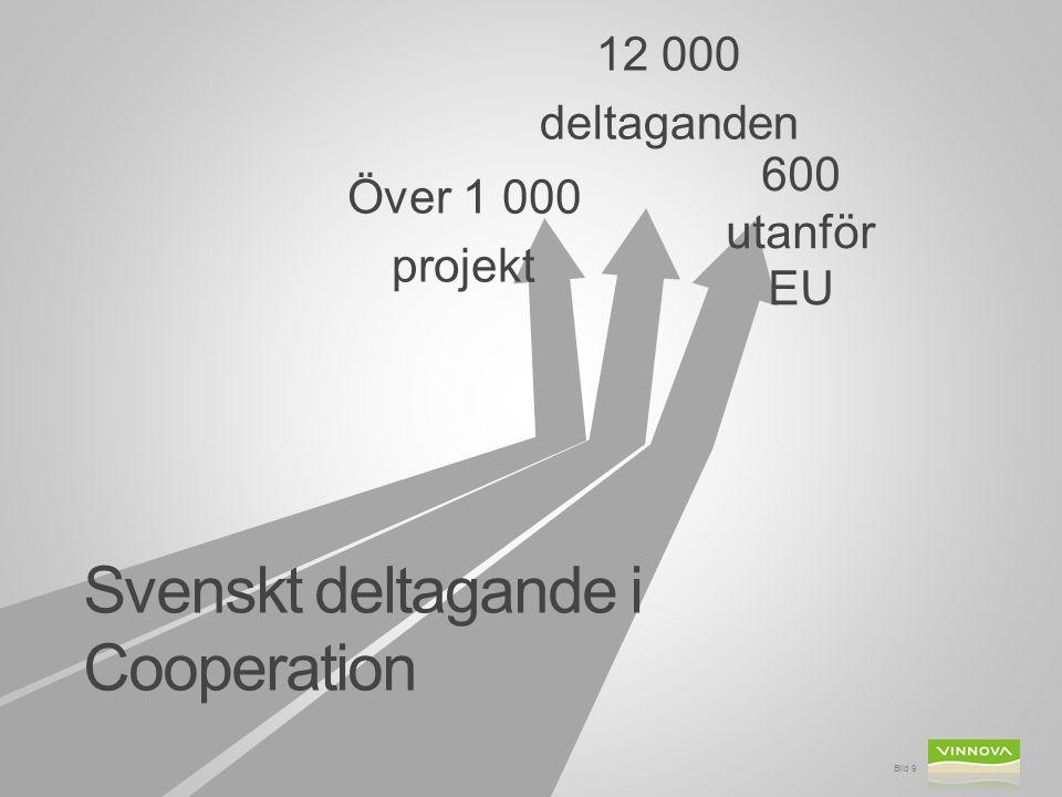 Svenskt deltagande i Cooperation Över 1 000 projekt 600 utanför EU 12 000 deltaganden Bild 9