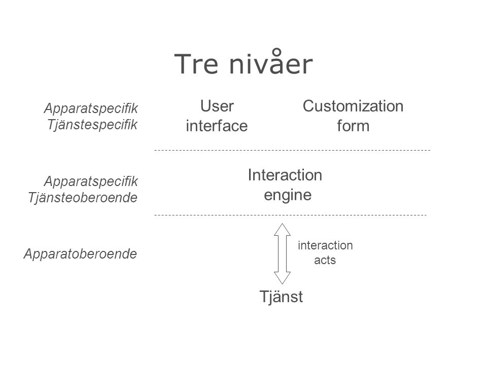 Tre nivåer Apparatspecifik Tjänstespecifik Apparatspecifik Tjänsteoberoende Apparatoberoende Tjänst interaction acts Interaction engine Customization form User interface