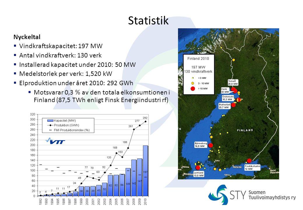 Statistik Nyckeltal  Vindkraftskapacitet: 197 MW  Antal vindkraftverk: 130 verk  Installerad kapacitet under 2010: 50 MW  Medelstorlek per verk: 1