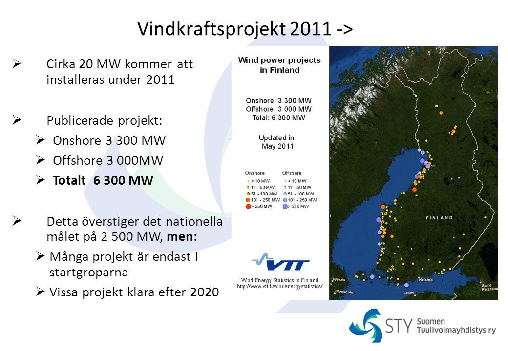 Vindkraftsprojekt 2011 ->  Cirka 20 MW kommer att installeras under 2011  Publicerade projekt:  Onshore 3 300 MW  Offshore 3 000MW  Totalt 6 300