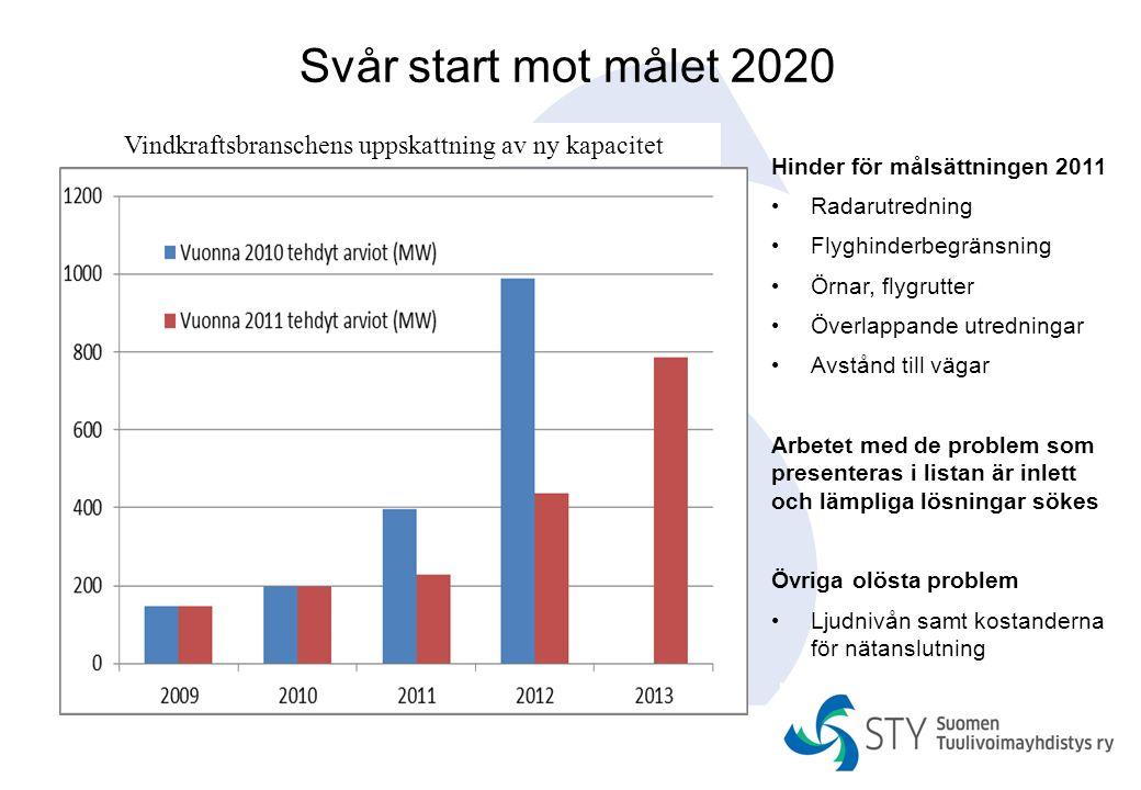 Svår start mot målet 2020 Hinder för målsättningen 2011 Radarutredning Flyghinderbegränsning Örnar, flygrutter Överlappande utredningar Avstånd till v