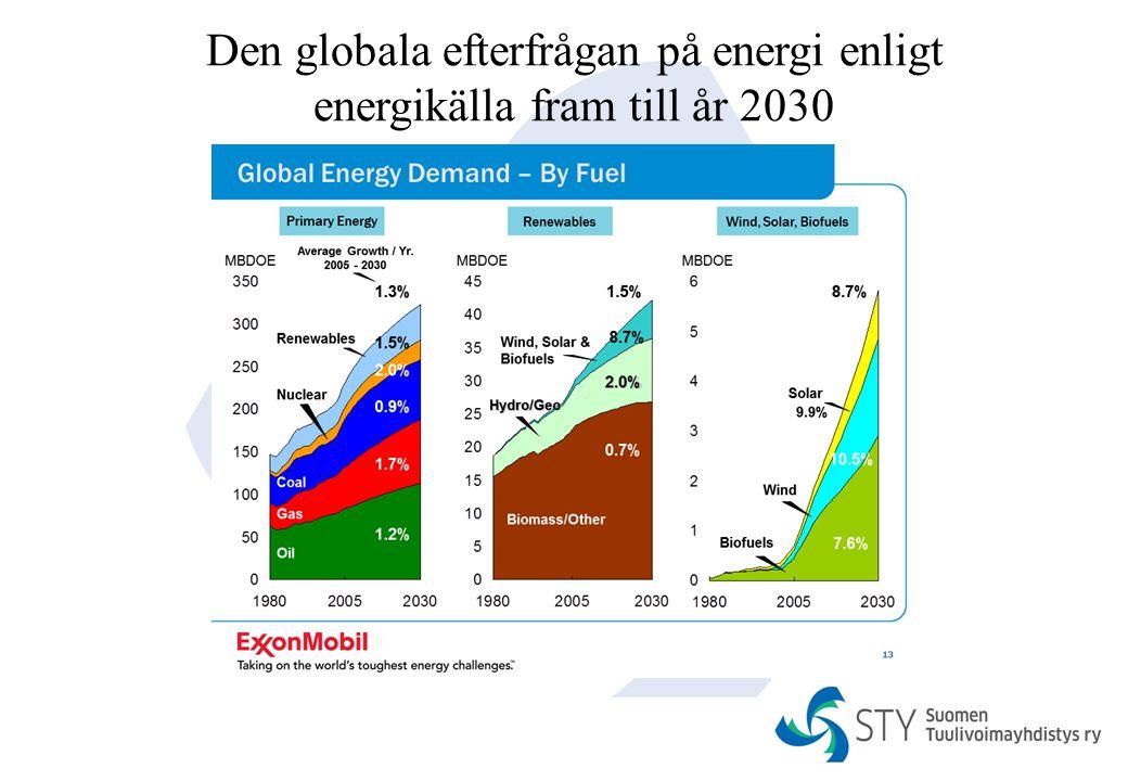Den globala efterfrågan på energi enligt energikälla fram till år 2030