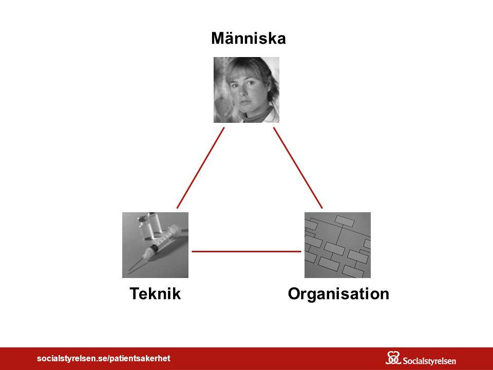 socialstyrelsen.se/patientsakerhet Människa TeknikOrganisation