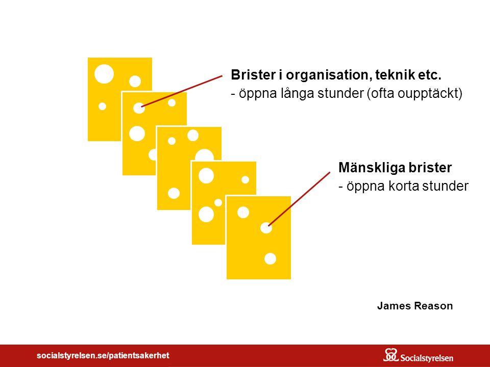 socialstyrelsen.se/patientsakerhet James Reason Mänskliga brister - öppna korta stunder Brister i organisation, teknik etc.