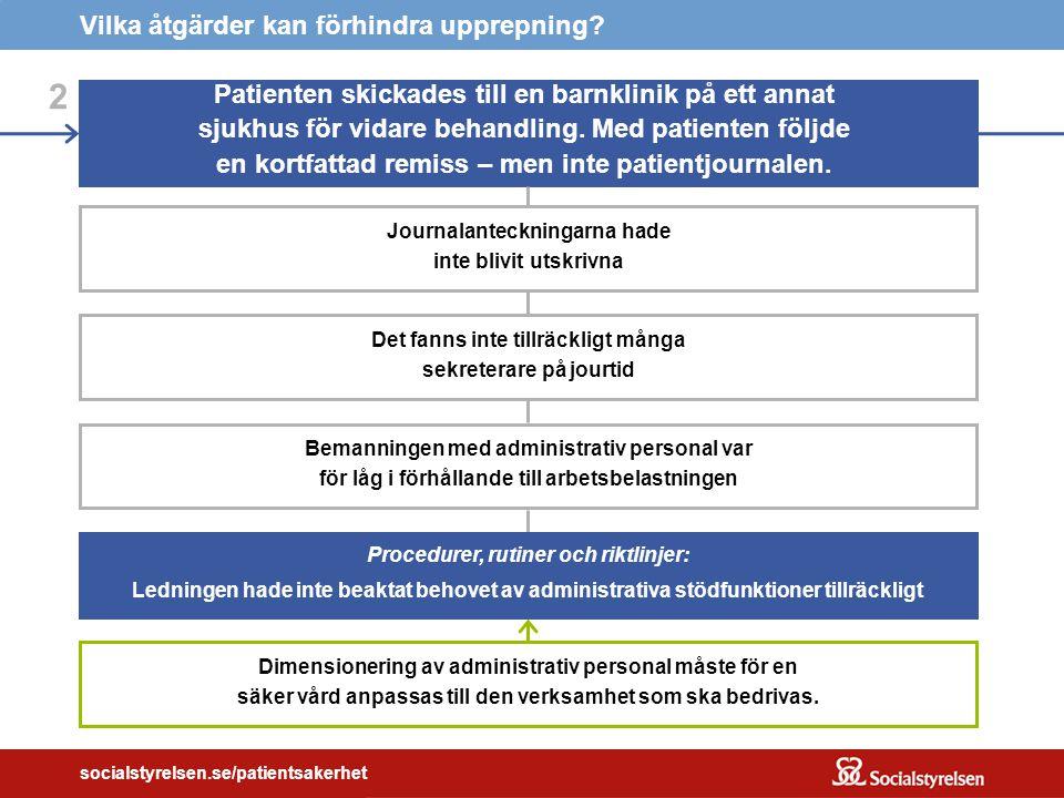 socialstyrelsen.se/patientsakerhet 2 Patienten skickades till en barnklinik på ett annat sjukhus för vidare behandling.