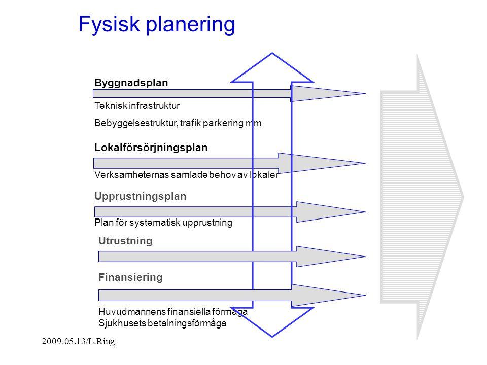 2009.05.13/L.Ring Fysisk planering Lokalförsörjningsplan Byggnadsplan Verksamheternas samlade behov av lokaler Huvudmannens finansiella förmåga Sjukhu