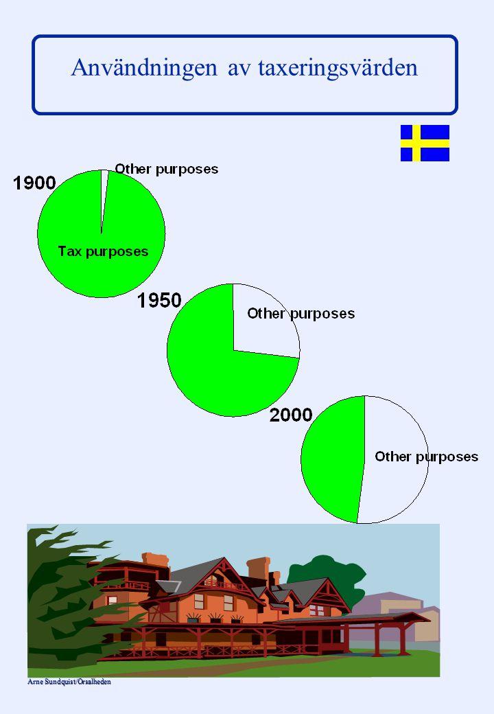 Arne Sundquist/Orsalheden Värderingsmetoder (4) Modeller baserade på multipel regressionsanalys (MRA) – –utan indelning i värdeområden – –med indelning i värdeområden Två typer av värdefaktorer – –direkt fastighetsanknutna – –områdes- eller ortsanknutna (Mellanformer finns liksom faktorer knutna till samhällsekonomin etc)