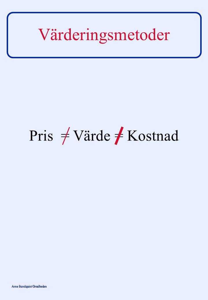 Arne Sundquist/Orsalheden Värderingsmetoder Pris = Värde = Kostnad