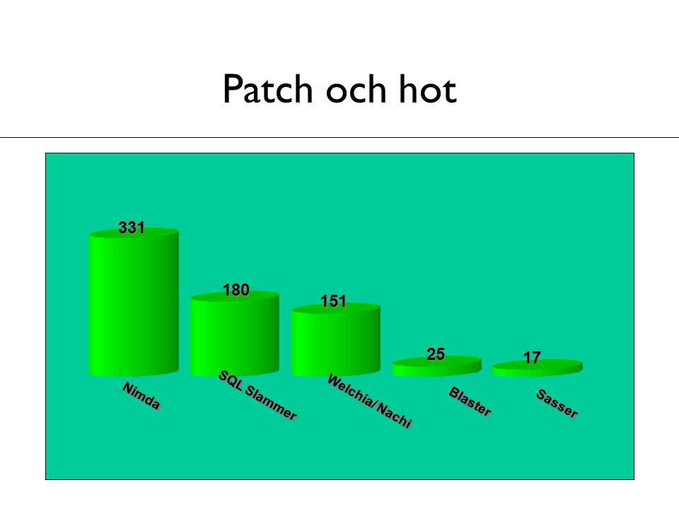 Patch och hot Sasser 151 180 331 Blaster Welchia/ Nachi Nimda 25 SQL Slammer 17