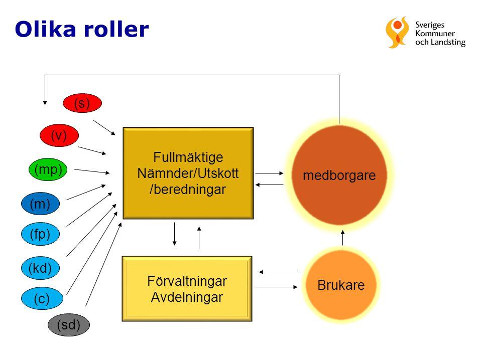 Olika roller (s) (v) (mp) (m) (fp) (kd) Fullmäktige Nämnder/Utskott /beredningar Förvaltningar Avdelningar medborgare Brukare (c) (sd)