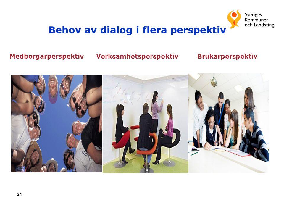 24 Behov av dialog i flera perspektiv Medborgarperspektiv Verksamhetsperspektiv Brukarperspektiv