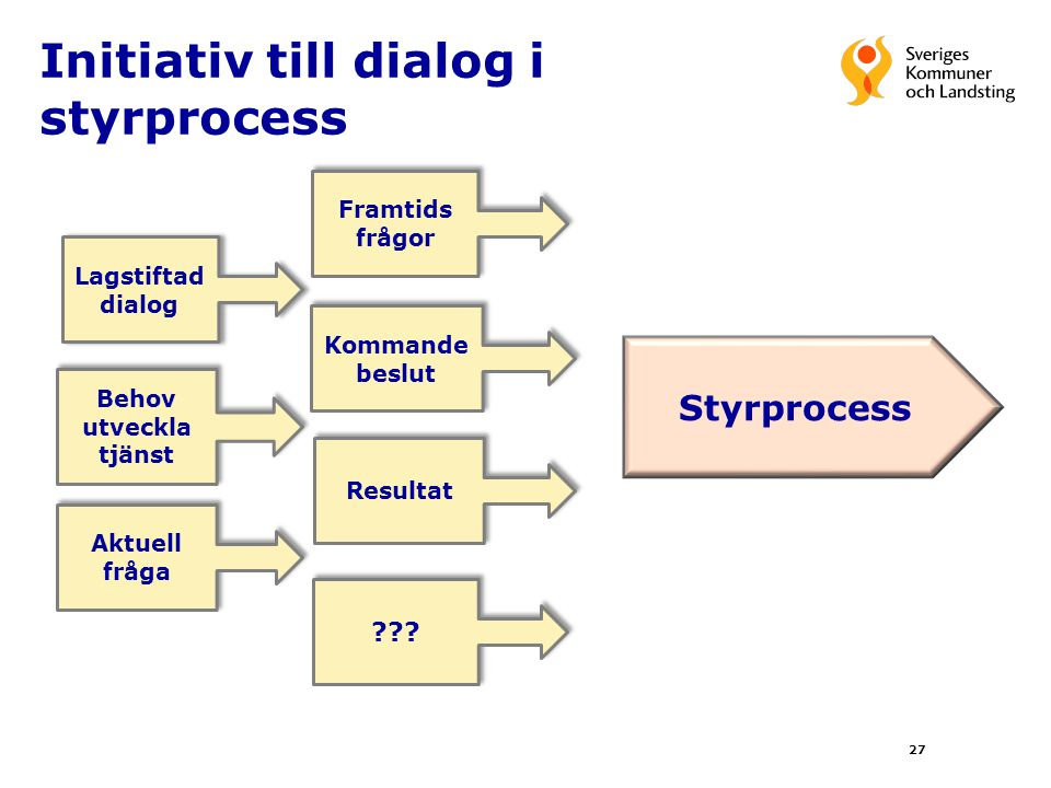 Initiativ till dialog i styrprocess 27 Styrprocess Lagstiftad dialog Framtids frågor Framtids frågor Kommande beslut Resultat Behov utveckla tjänst Ak