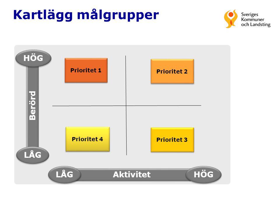 Kartlägg målgrupper Berörd HÖG LÅG Aktivitet HÖG LÅG Prioritet 4 Prioritet 3 Prioritet 2 Prioritet 1
