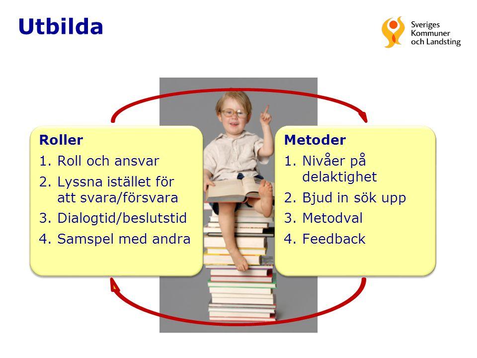 Utbilda Roller 1.Roll och ansvar 2.Lyssna istället för att svara/försvara 3.Dialogtid/beslutstid 4.Samspel med andra Roller 1.Roll och ansvar 2.Lyssna