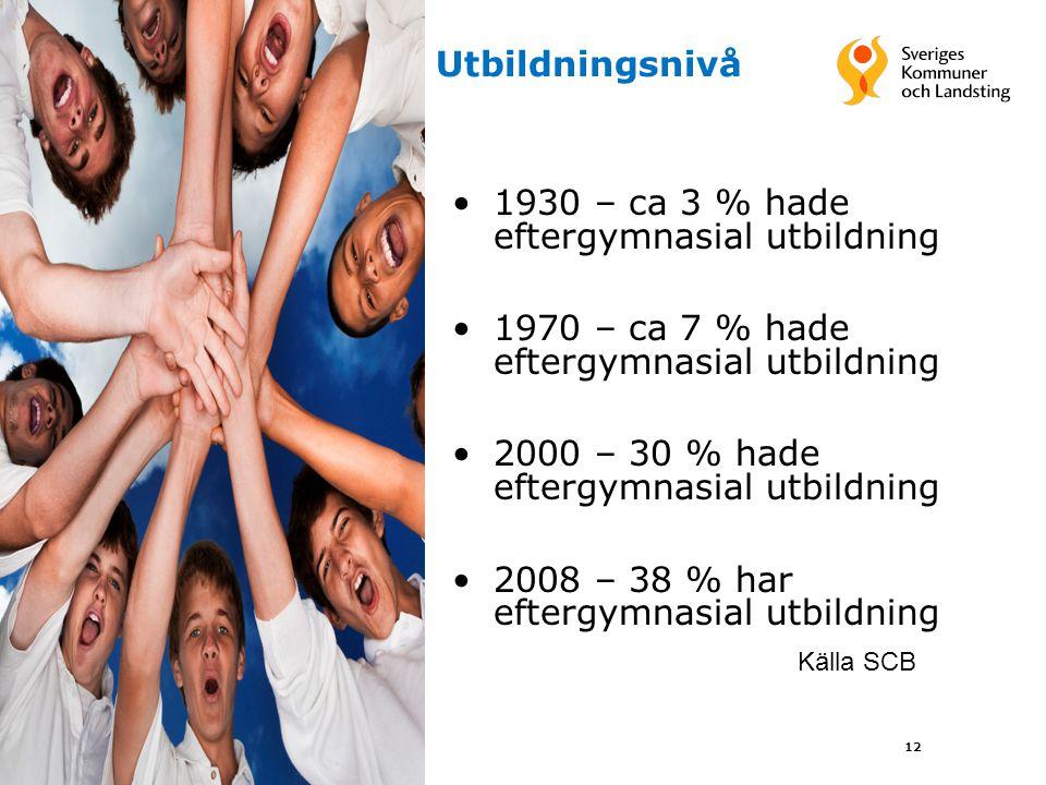 12 Utbildningsnivå 1930 – ca 3 % hade eftergymnasial utbildning 1970 – ca 7 % hade eftergymnasial utbildning 2000 – 30 % hade eftergymnasial utbildnin