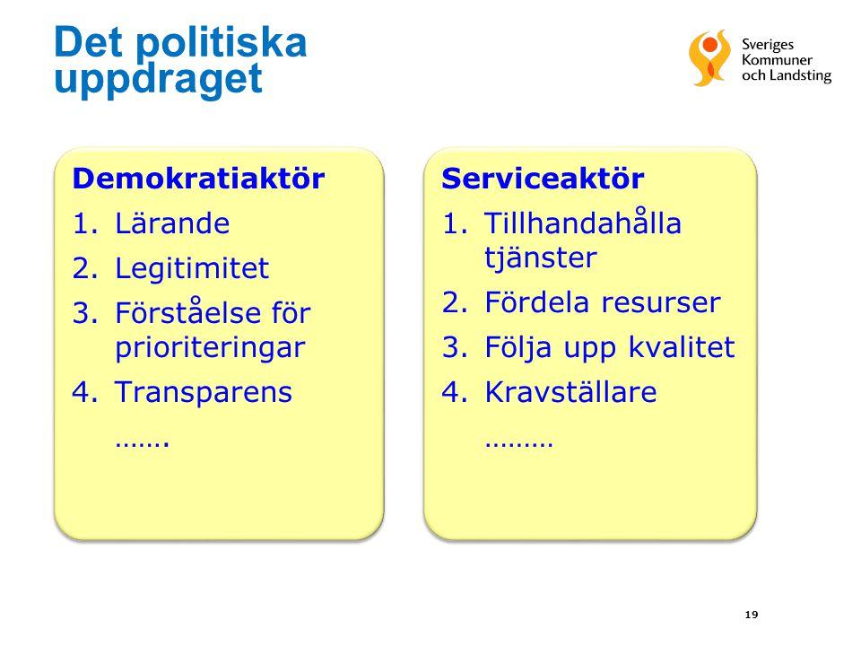 19 Det politiska uppdraget Demokratiaktör 1.Lärande 2.Legitimitet 3.Förståelse för prioriteringar 4.Transparens ……. Demokratiaktör 1.Lärande 2.Legitim