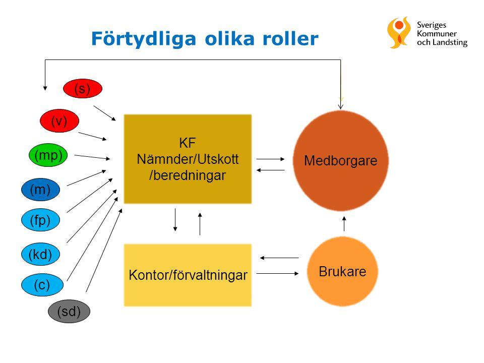 Förtydliga olika roller (s) (v) (mp) (m) (fp) (kd) KF Nämnder/Utskott /beredningar Kontor/förvaltningar Medborgare Brukare (c) (sd)