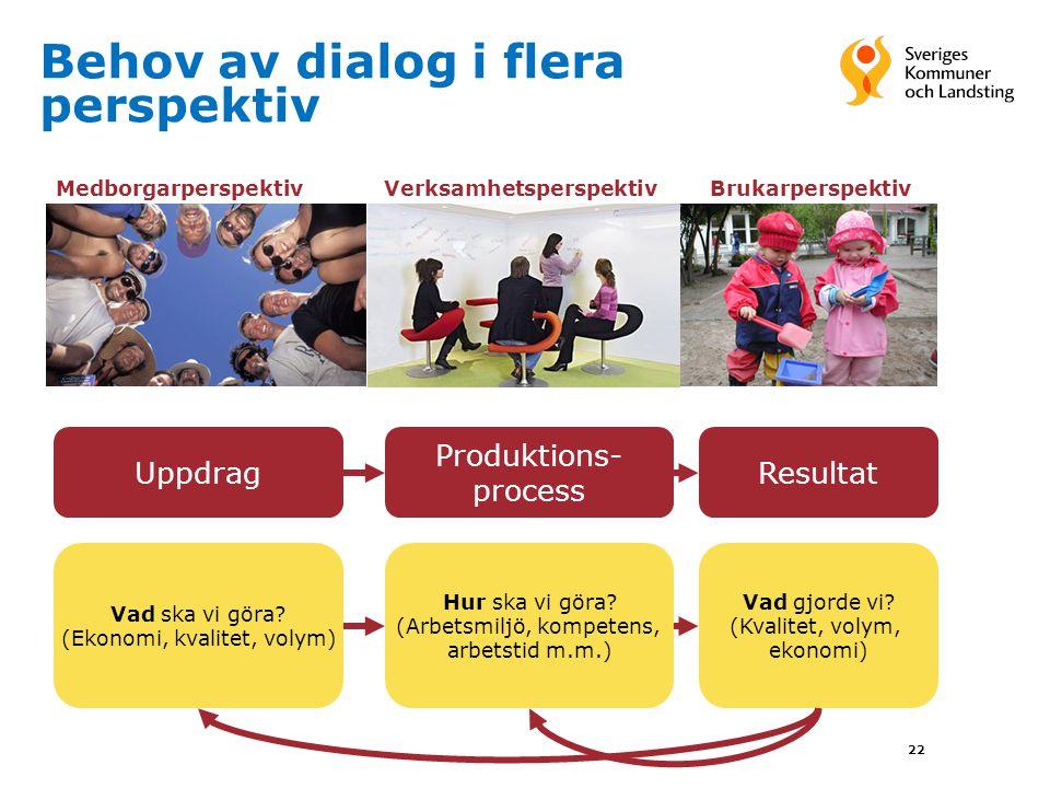 22 Behov av dialog i flera perspektiv Medborgarperspektiv Verksamhetsperspektiv Brukarperspektiv Uppdrag Produktions- process Resultat Vad ska vi göra