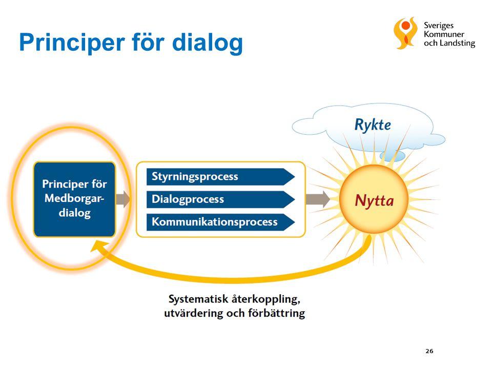 Principer för dialog 26