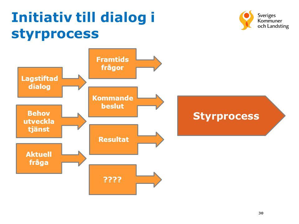 Initiativ till dialog i styrprocess 30 Styrprocess Lagstiftad dialog Framtids frågor Kommande beslut Resultat Behov utveckla tjänst Aktuell fråga ????