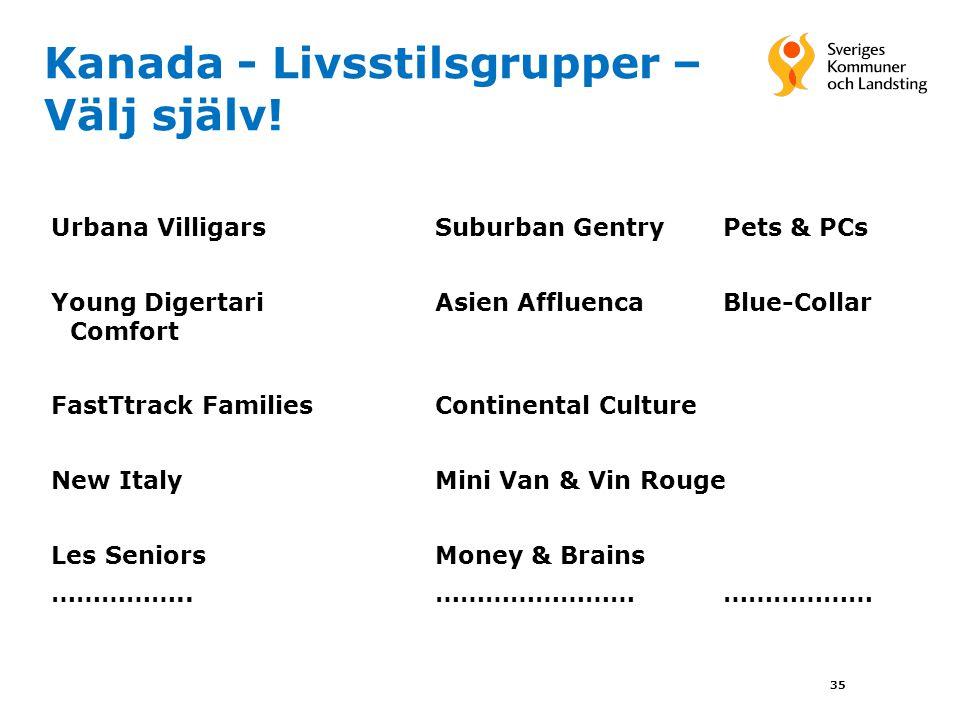 Kanada - Livsstilsgrupper – Välj själv! 35 Urbana VilligarsSuburban GentryPets & PCs Young DigertariAsien Affluenca Blue-Collar Comfort FastTtrack Fam