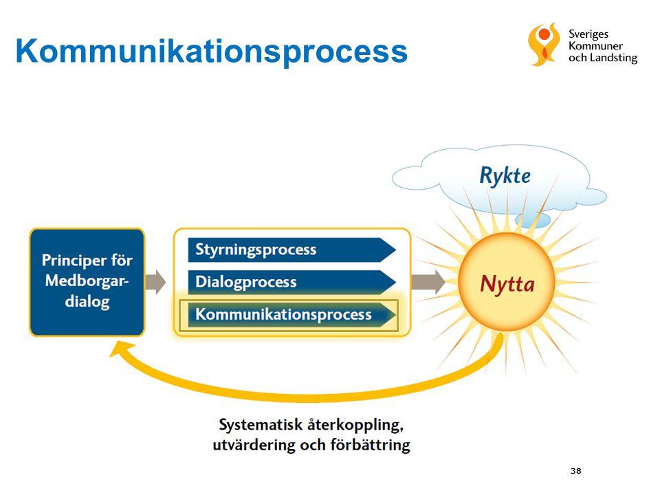 Kommunikationsprocess 38