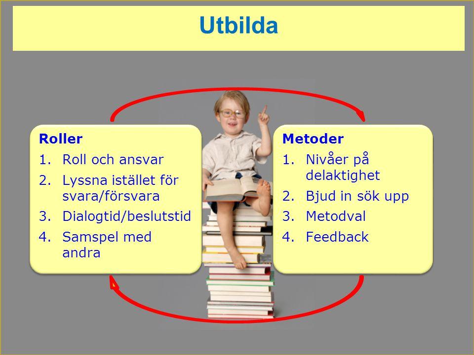 Utbilda Roller 1.Roll och ansvar 2.Lyssna istället för svara/försvara 3.Dialogtid/beslutstid 4.Samspel med andra Roller 1.Roll och ansvar 2.Lyssna ist