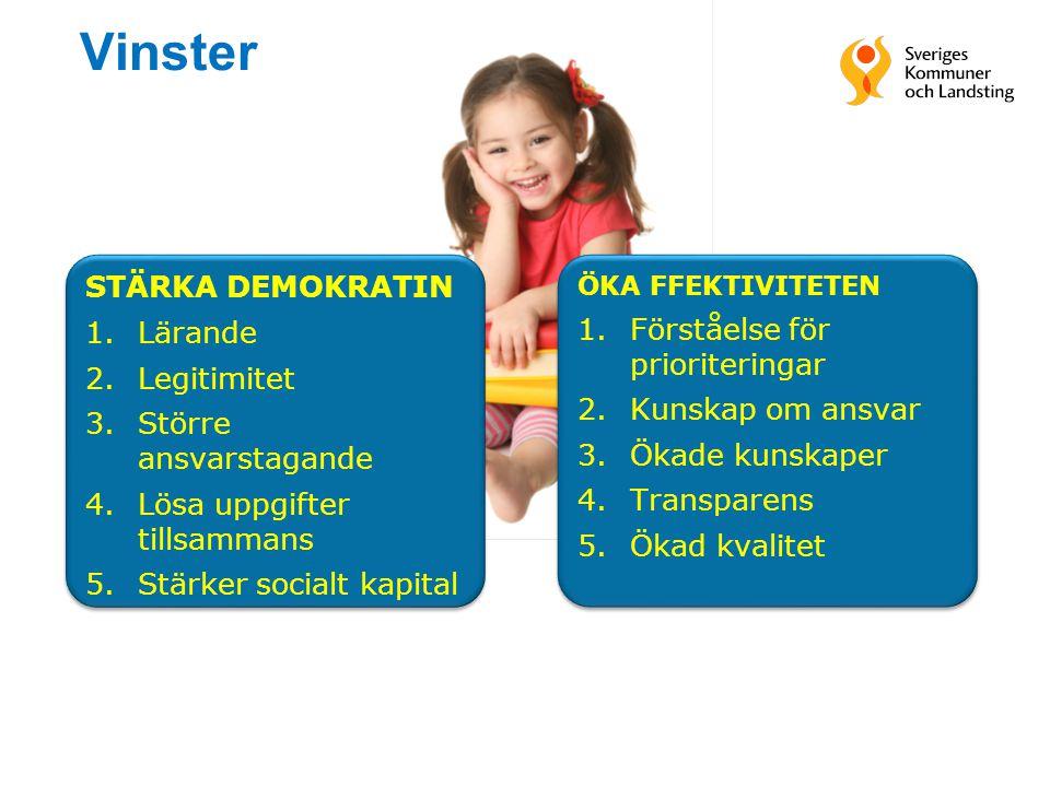 Vinster STÄRKA DEMOKRATIN 1.Lärande 2.Legitimitet 3.Större ansvarstagande 4.Lösa uppgifter tillsammans 5.Stärker socialt kapital STÄRKA DEMOKRATIN 1.L