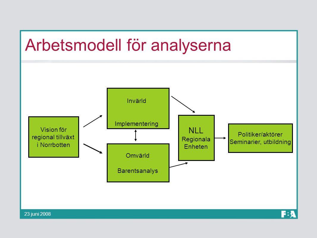 Arbetsmodell för analyserna Omvärld Barentsanalys NLL Regionala Enheten Politiker/aktörer Seminarier, utbildning Invärld Implementering Vision för reg
