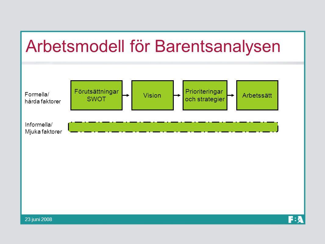 Arbetsmodell för Barentsanalysen Förutsättningar SWOT Prioriteringar och strategier VisionArbetssätt Formella/ hårda faktorer Informella/ Mjuka faktor